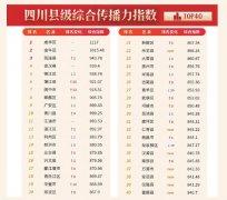 2020年4月四川县级综合传播力指数发布:开学复课关注